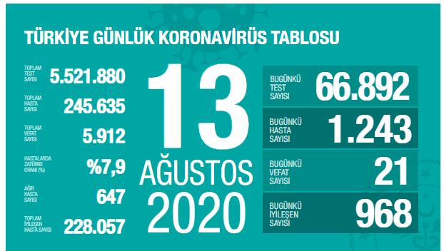 Sağlık Bakanı Koca: Vaka sayısı süreklilik kazanmaya başladı